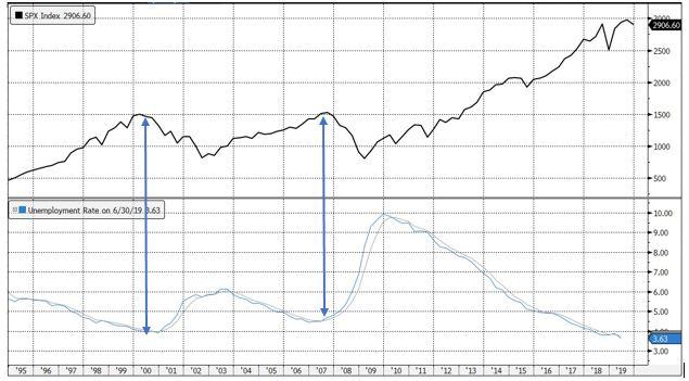 S&P 500 Index versus US Unemployment w/ 12-month moving average