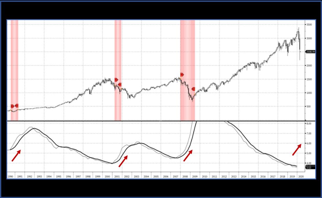 S&P 500 w Recessions vs. US Unemployment 4.1.2020