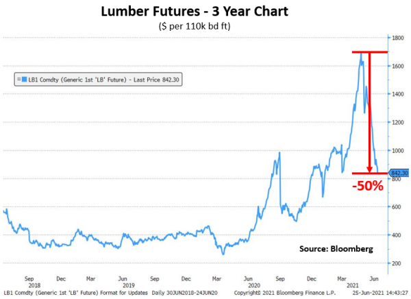 Q2 21 Lumber Futures 3 Yr