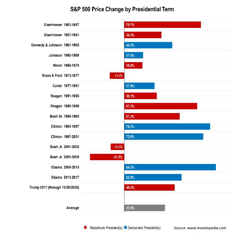 Heavy Lifting S&P Chnage